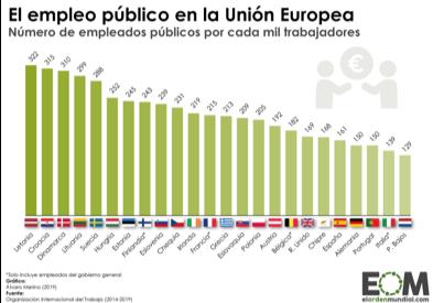 https://elordenmundial.com/wp-content/uploads/2019/07/Europa-Uni%C3%B3n-Europea-Econom%C3%ADa-Sociedad-Trabajo-Porcentaje-de-trabajadores-p%C3%BAblicos-en-los-pa%C3%ADses-de-la-UE.png